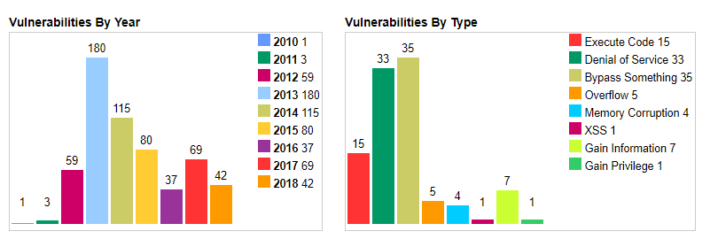 Java vulnerabilities by year and type