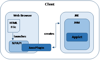 Interoperation of the Java Plugin and the JVM