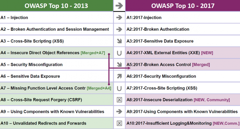 OWASP Top 10 2017 vs 2013 chart