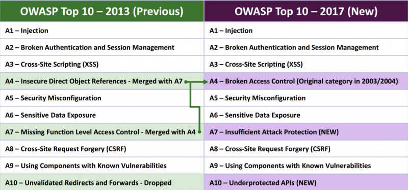 Web application vulnerabilities OWASP TOP 10 2013 vs 2017
